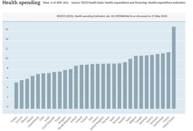 Gasto sanitario como porcentaje del PIB en países de la OCDE