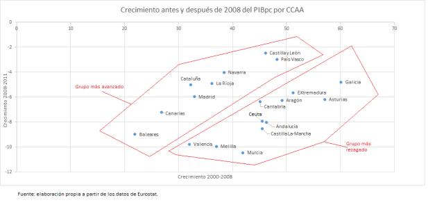 Crecimiento en las distintas comunidades antes y después de 2008