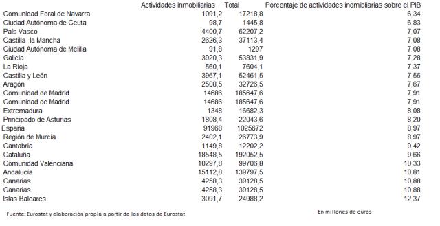 Peso de las actividades inmobiliarias por CCAA